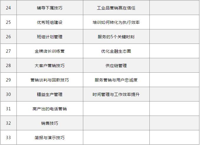 储备干部课程参考列表